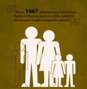 Palestinian Hunger Strikers Dying for Dignity