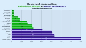Factsheet No. 3: Israel's Policies to Maintain Hegemony: Allocation, Confiscation and Destruction
