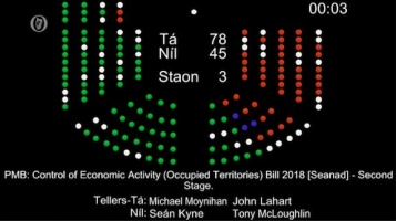 The Occupied Territories passed second stage vote in the lower house of the Irish Parliament with 78 in favor to 45 against.